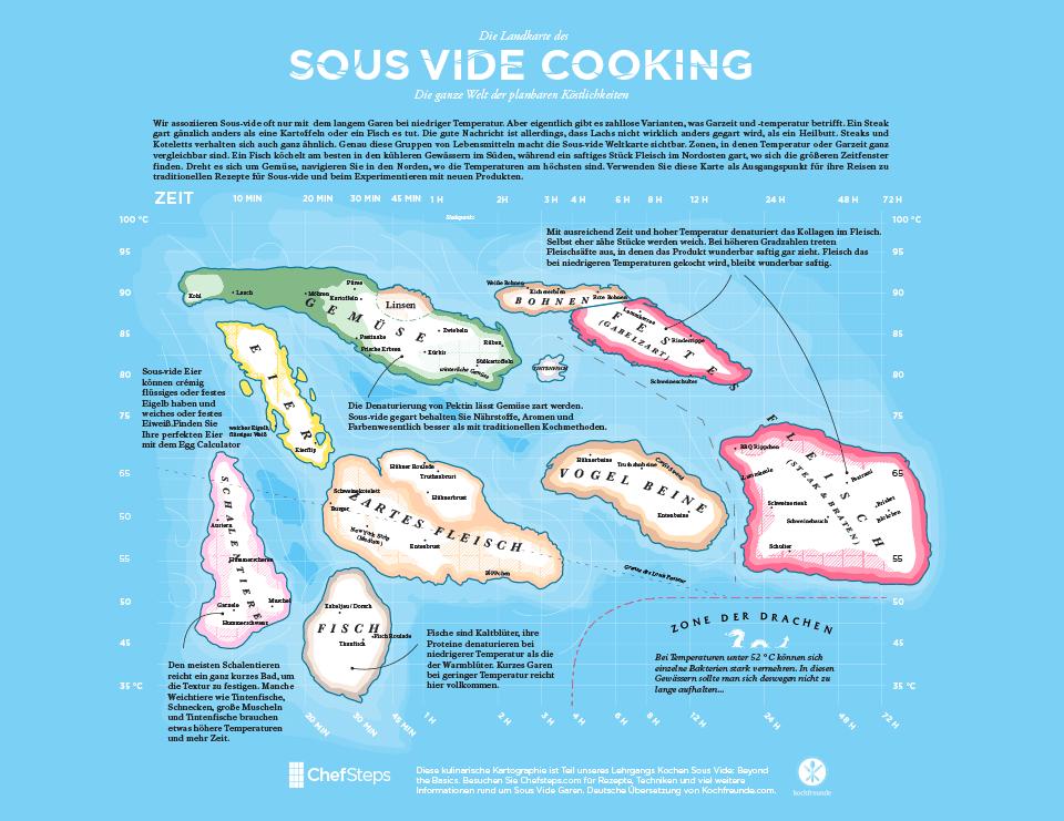 Die Sous-vide Landkarte von Chefsteps zum Download (als PDF)